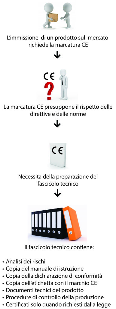 Schema della marcatura CE