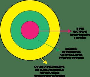 ISO 9001 schema